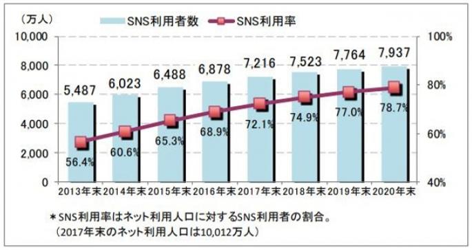 グラフ:日本におけるSNS利用者数