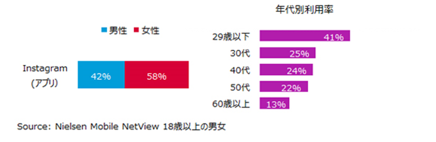 グラフ:男女構成比・年代別利用率(2017年8月)
