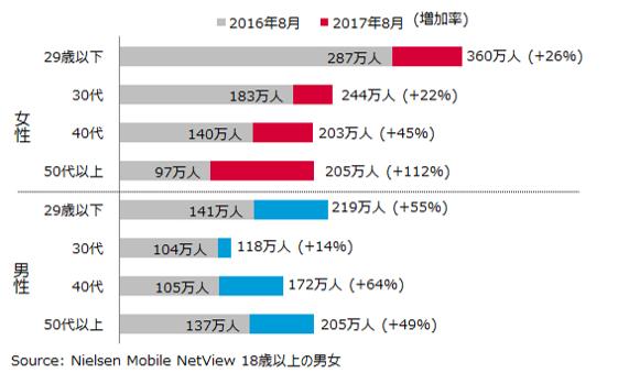 グラフ:Instagramアプリ 性年代別利用者数 前年同月比較