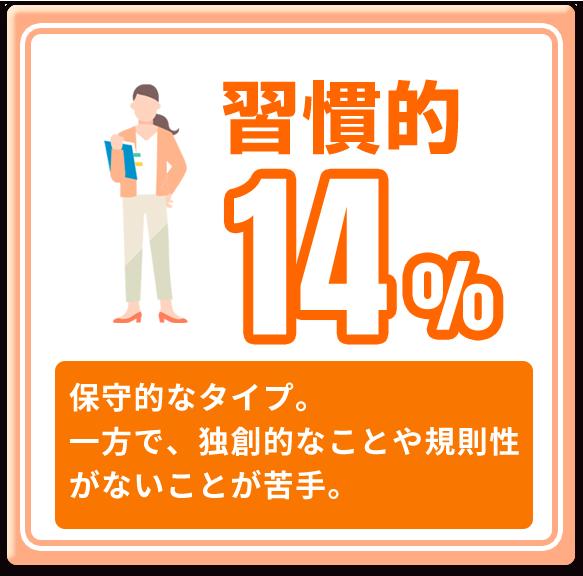 習慣的 14%