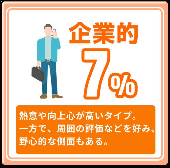 企業的 7%
