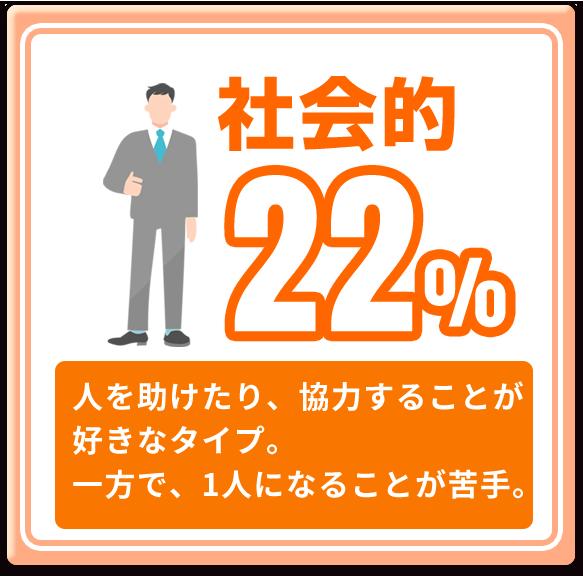 社会的 22%
