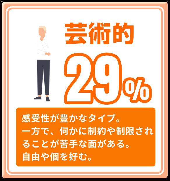 芸術的 29%