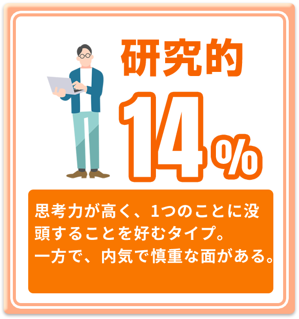 芸術的 14%