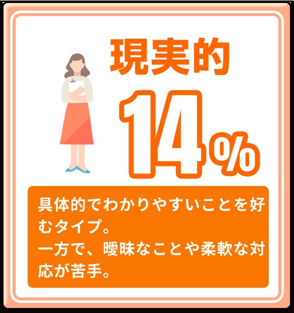 現実的 14%